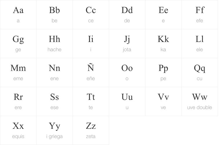 Spanish Alphabet Pronunciation