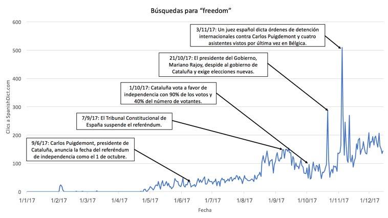 gráfica de la popularidad de freedom