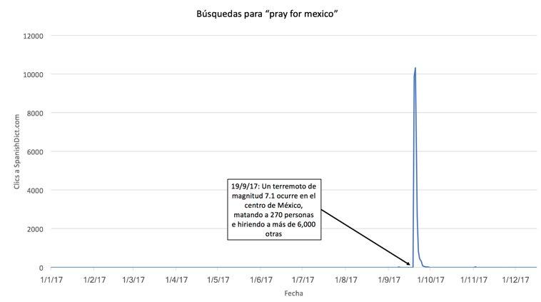 gráfica de la popularidad de pray for mexico