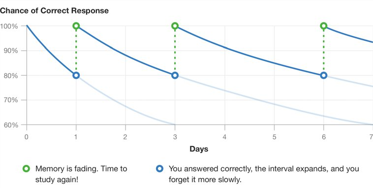 spaced repetition explainer graph